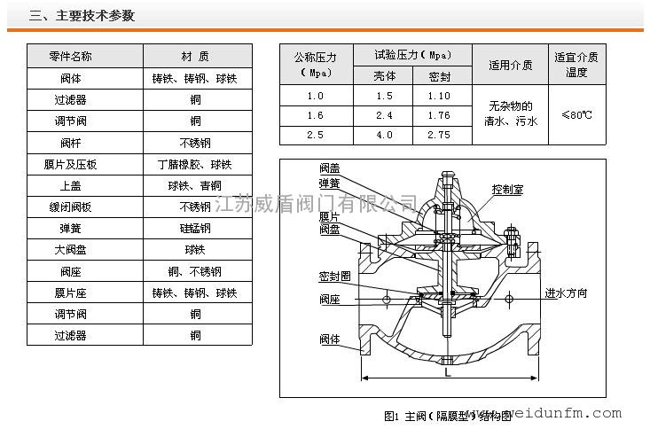 图纸控制阀系列-200X减压阀-500X泄压阀-900tc29p48g水力图片