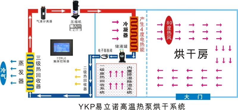 广州易科米粉烘干机专业生产厂家