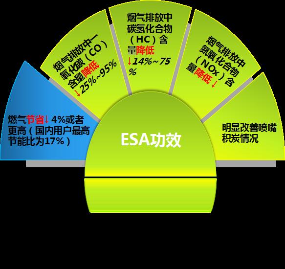 天然气节能技术|燃气锅炉节能器|磁化节能器
