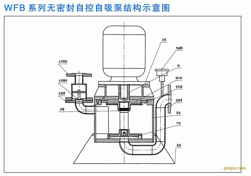 """详细说明 1,该产品具有耐温耐压、""""一次引流""""、""""终生自吸""""等多种功能。目前生产321、304、316、316L、A3、PP(增强聚丙烯)等多种材质的系列整机。 2,五种不同造型共一千余种规格具有优越的自控功能,可与高科技领域和高度自动化系统配套使用。 3,运行过程中密封装置不摩擦,无麿损,使用寿命较同类产品长10倍以上。 4,本公司采用""""泵用连环式多面离心密封装置"""",革除了传统水泵的填料密封、盘根密封、机械密封、彻底制服了&ldqu"""