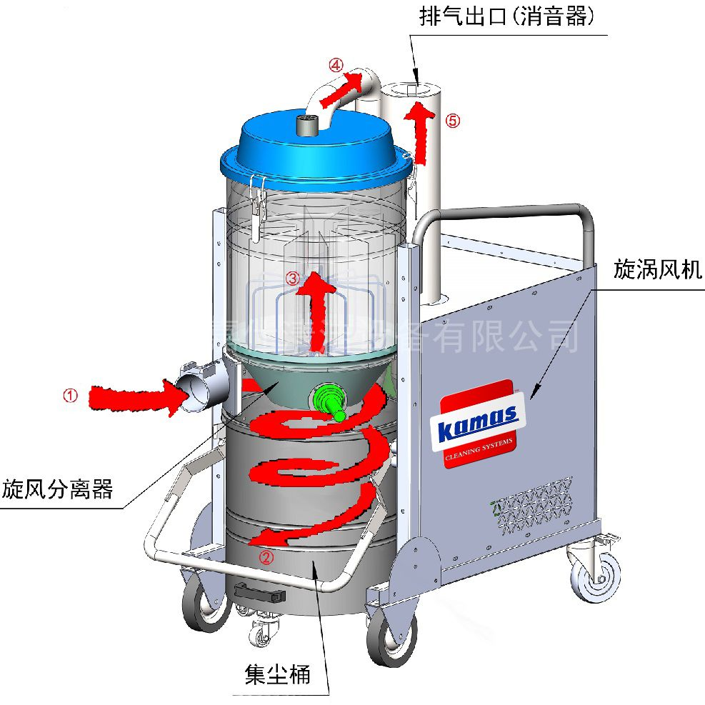 工业吸尘器品牌,工业用吸尘器生产厂家