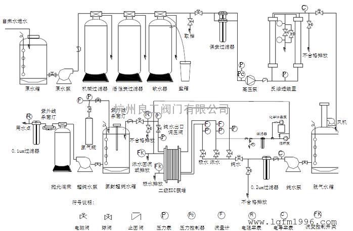 zzdq超纯水精处理氮封装置氮封阀图片