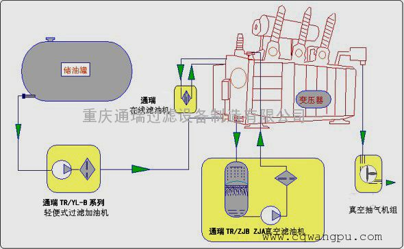 電力行業真空濾油機