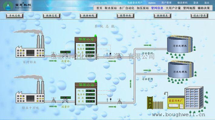 系统功能及特点: 可展示城市供水管网全貌 可清晰显示阀门井和仪表井
