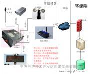 宁波环境噪声自动监测AWA6218J