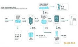 垃圾焚烧飞灰稳定化(固化)处理设备成本 中科世景环保
