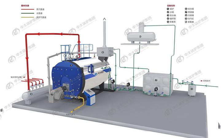 3吨燃气蒸汽锅炉全套配置