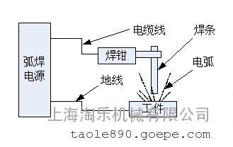 焊接电弧的原理_手工电弧焊焊接示意图